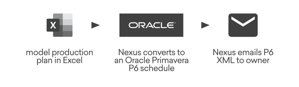 Sample Nexus workflow, Excel, P6, Owner