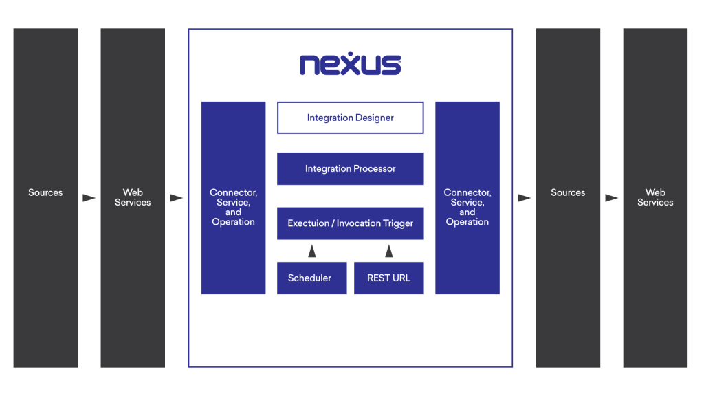 Nexus Integration Flow