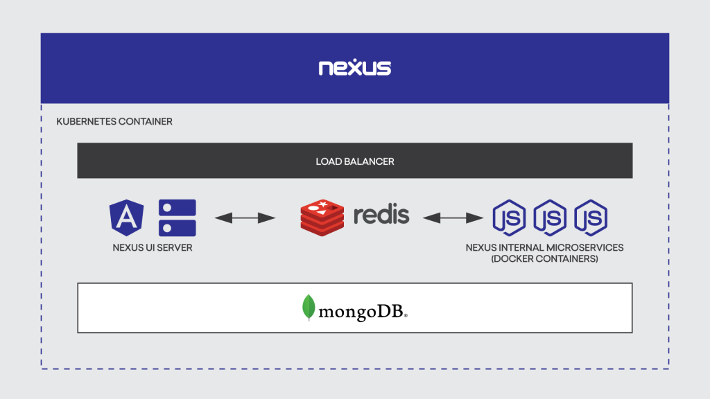 Nexus Technology Stack